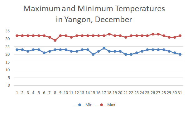 December Weather in Yangon-Bring a thin coat and pants